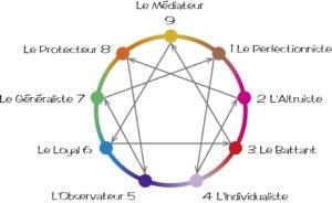 schema enneagrame[1]